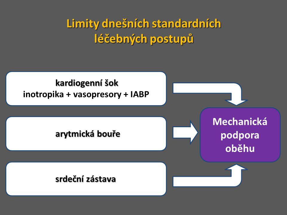 Limity dnešních standardních Mechanická podpora oběhu