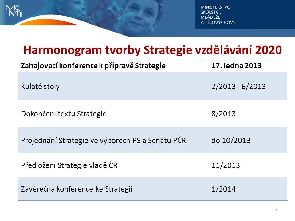 Harmonogram tvorby Strategie vzdělávání 2020