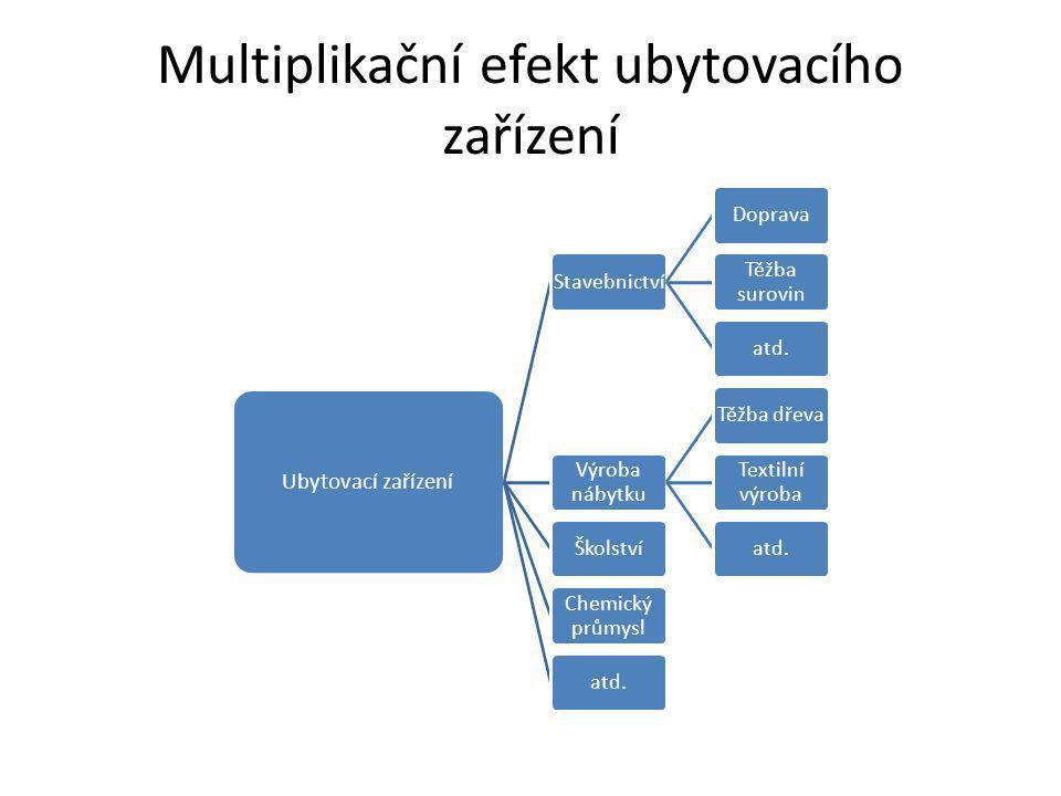 Multiplikační efekt ubytovacího zařízení