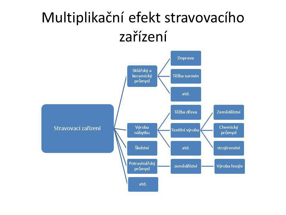 Multiplikační efekt stravovacího zařízení