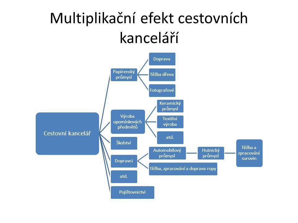 Multiplikační efekt cestovních kanceláří