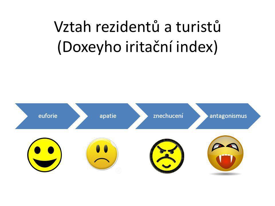 Vztah rezidentů a turistů (Doxeyho iritační index)