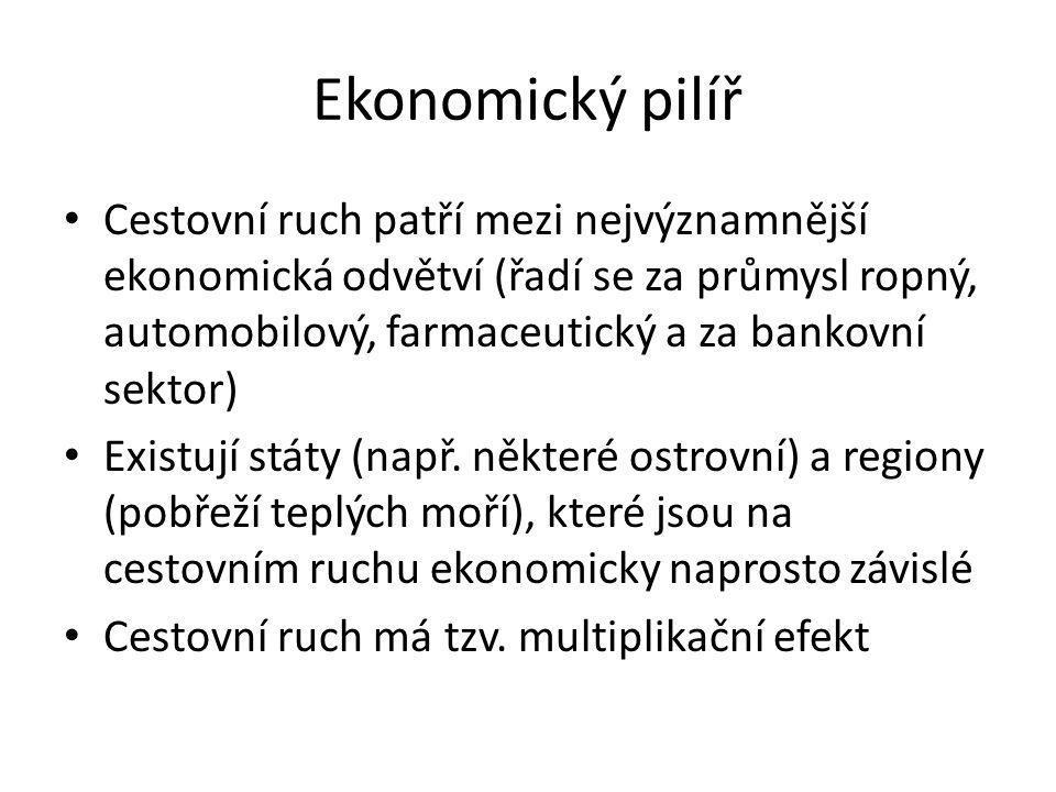 Ekonomický pilíř