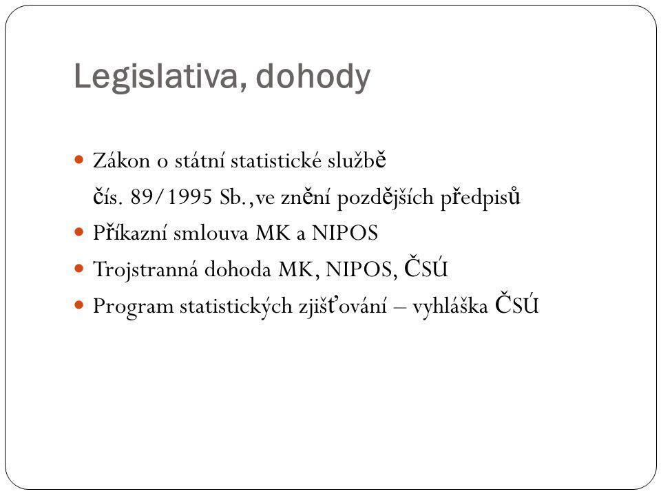Legislativa, dohody Zákon o státní statistické službě