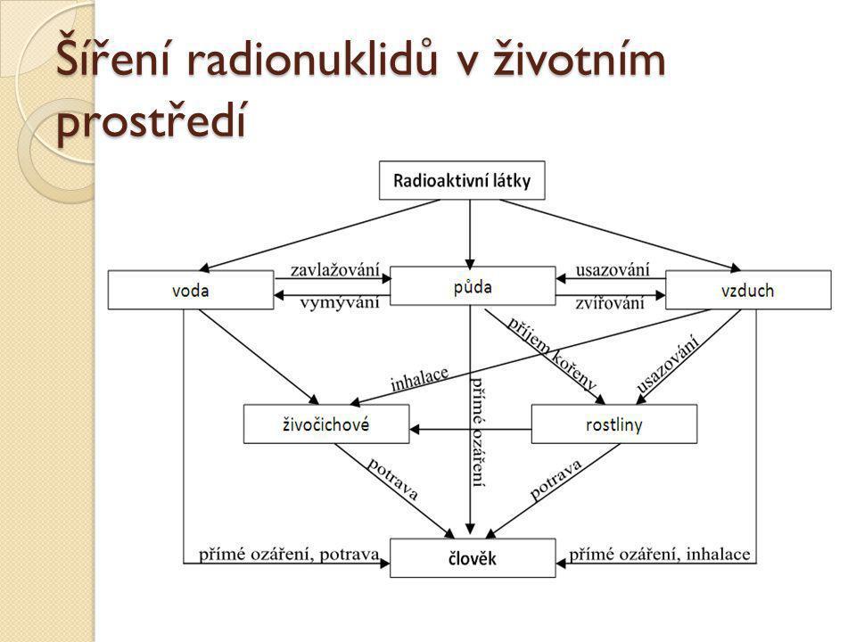 Šíření radionuklidů v životním prostředí