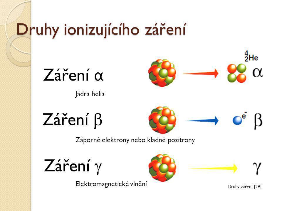 Druhy ionizujícího záření