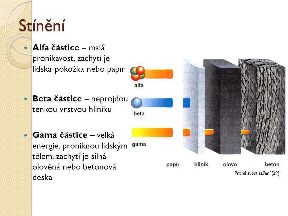 Stínění Alfa částice – malá pronikavost, zachytí je lidská pokožka nebo papír. Beta částice – neprojdou tenkou vrstvou hliníku.