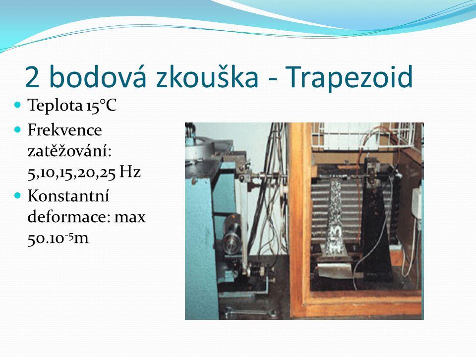 2 bodová zkouška - Trapezoid
