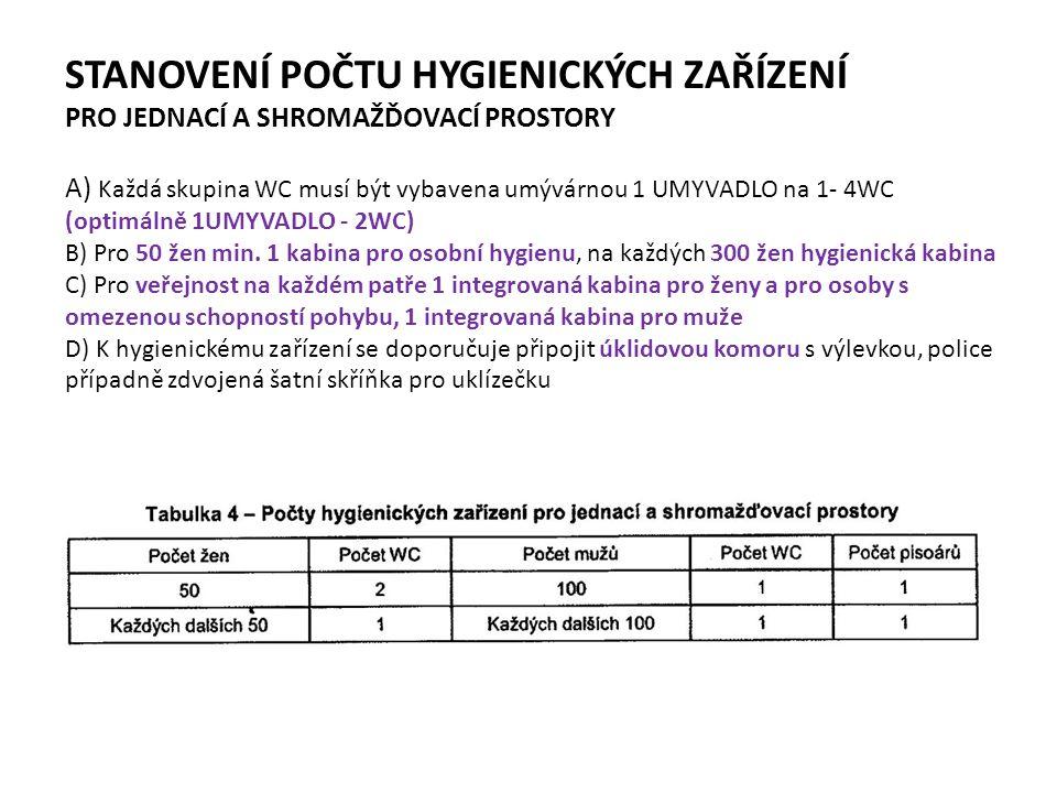 STANOVENÍ POČTU HYGIENICKÝCH ZAŘÍZENÍ PRO JEDNACÍ A SHROMAŽĎOVACÍ PROSTORY A) Každá skupina WC musí být vybavena umývárnou 1 UMYVADLO na 1- 4WC (optimálně 1UMYVADLO - 2WC) B) Pro 50 žen min.