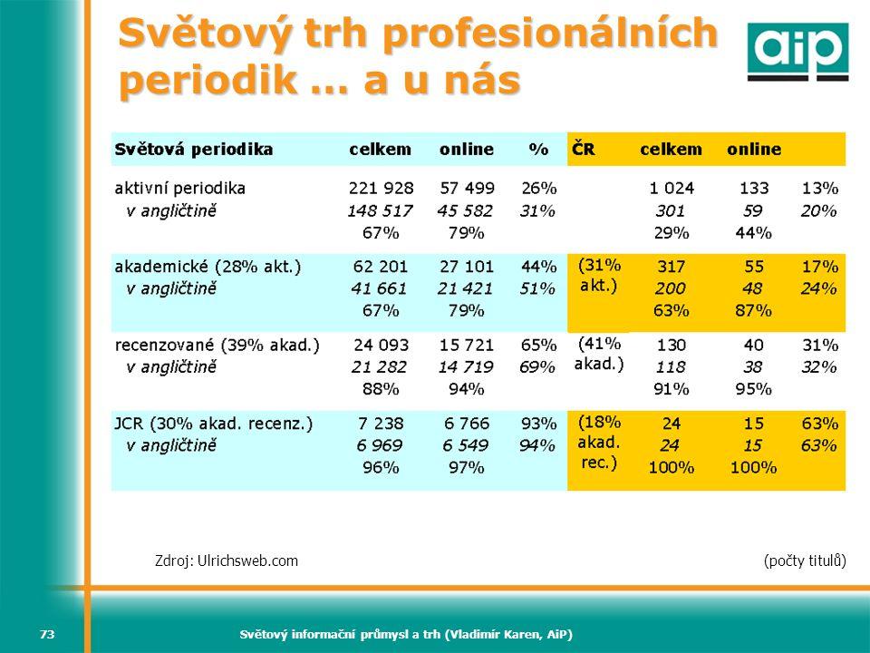 Světový trh profesionálních periodik … a u nás