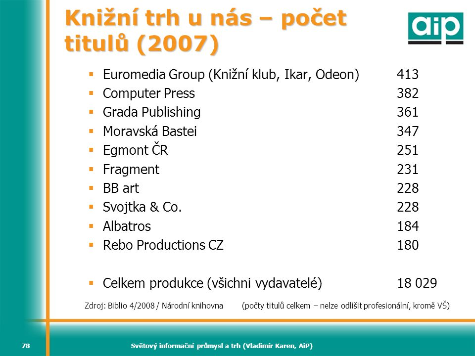 Knižní trh u nás – počet titulů (2007)