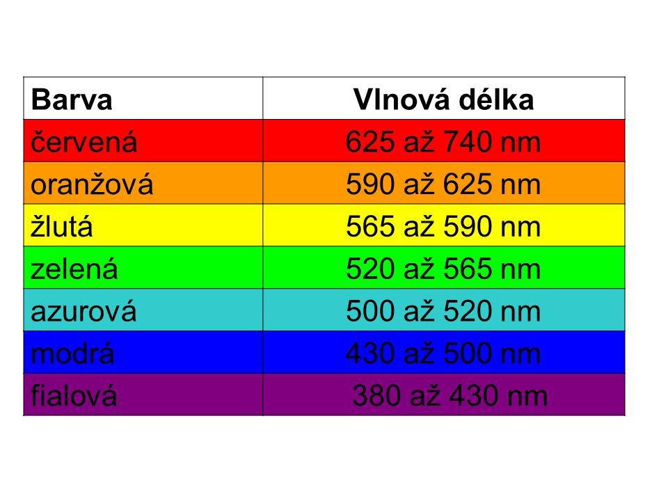 Barva Vlnová délka. červená. 625 až 740 nm. oranžová. 590 až 625 nm. žlutá. 565 až 590 nm. zelená.