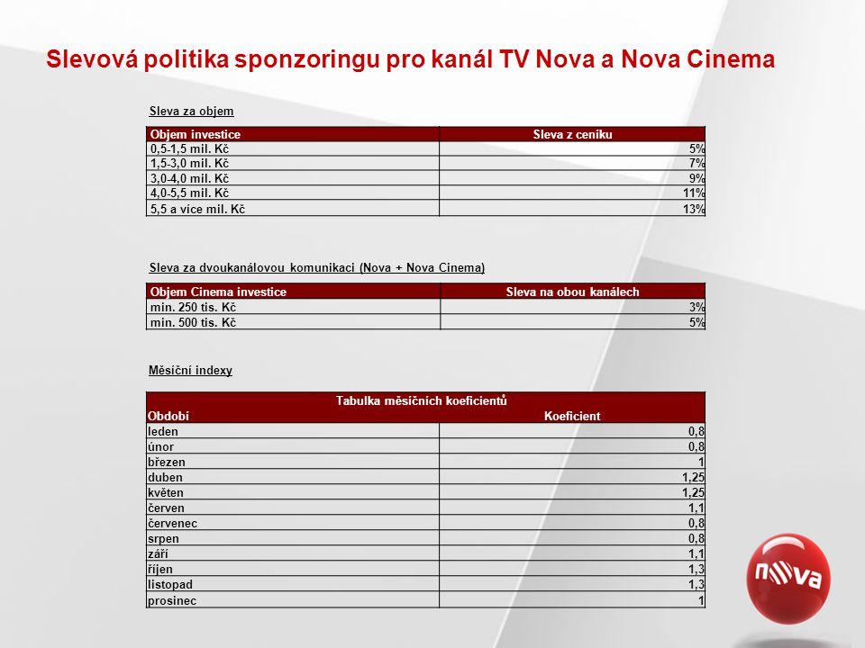 Slevová politika sponzoringu pro kanál TV Nova a Nova Cinema