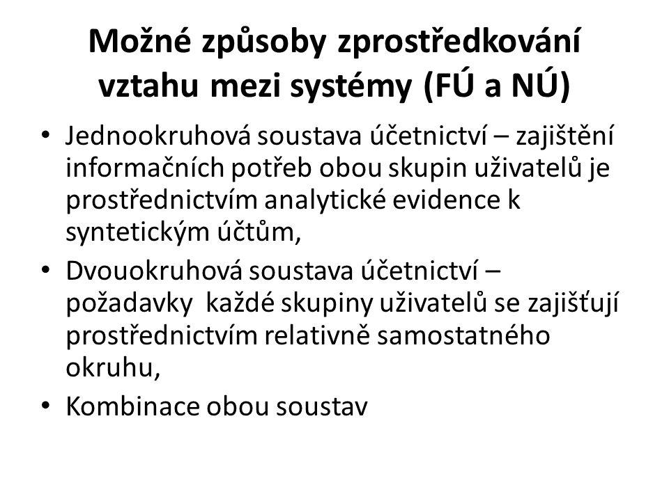 Možné způsoby zprostředkování vztahu mezi systémy (FÚ a NÚ)