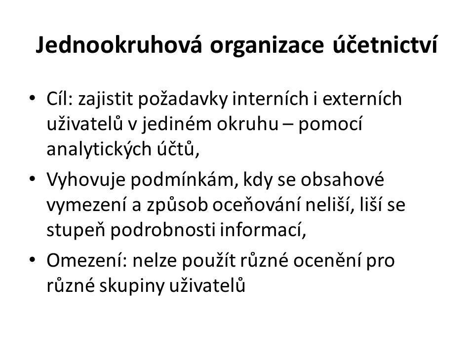 Jednookruhová organizace účetnictví