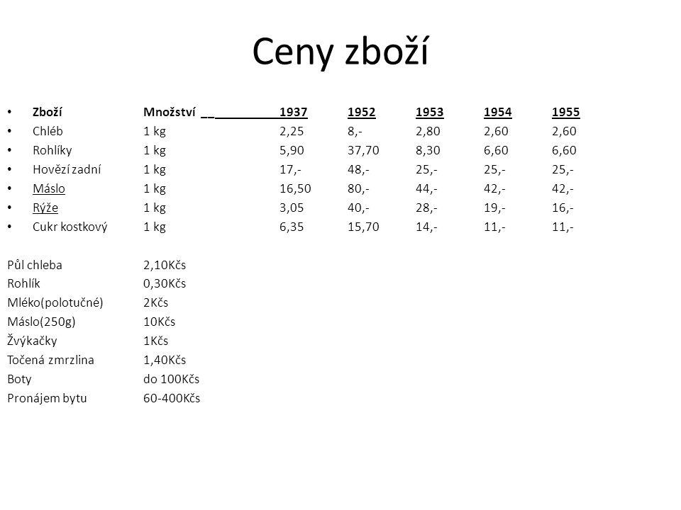 Ceny zboží Zboží Množství __ 1937 1952 1953 1954 1955