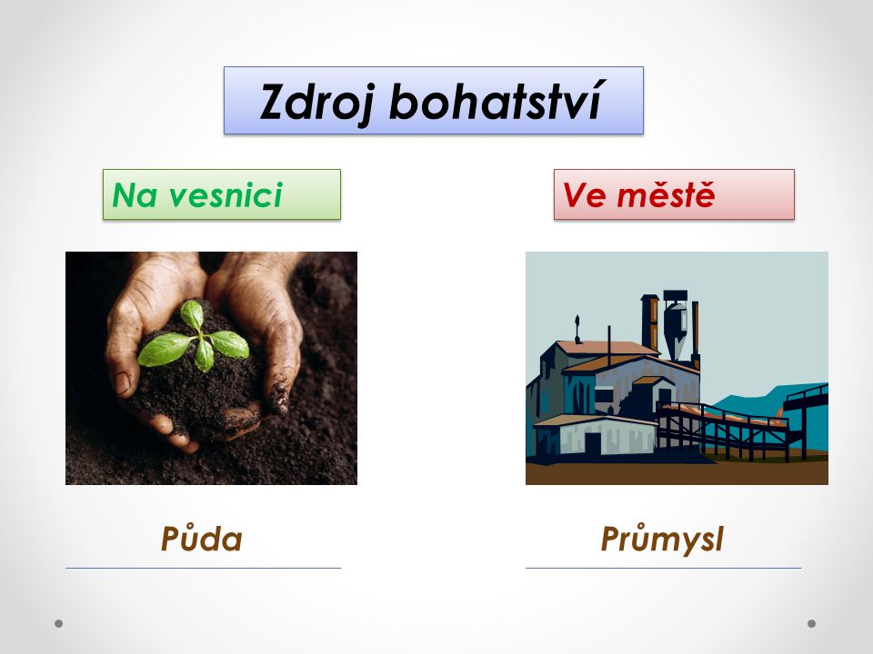 Zdroj bohatství Na vesnici Ve městě Půda Průmysl