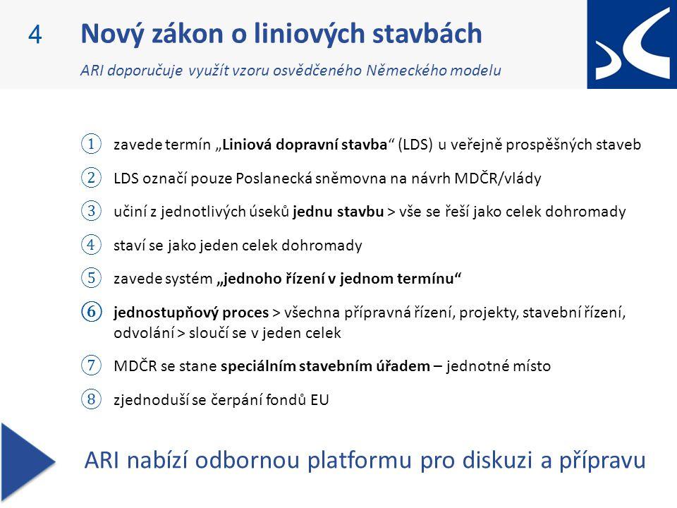 PPI: Partnerství pro infrastrukturu
