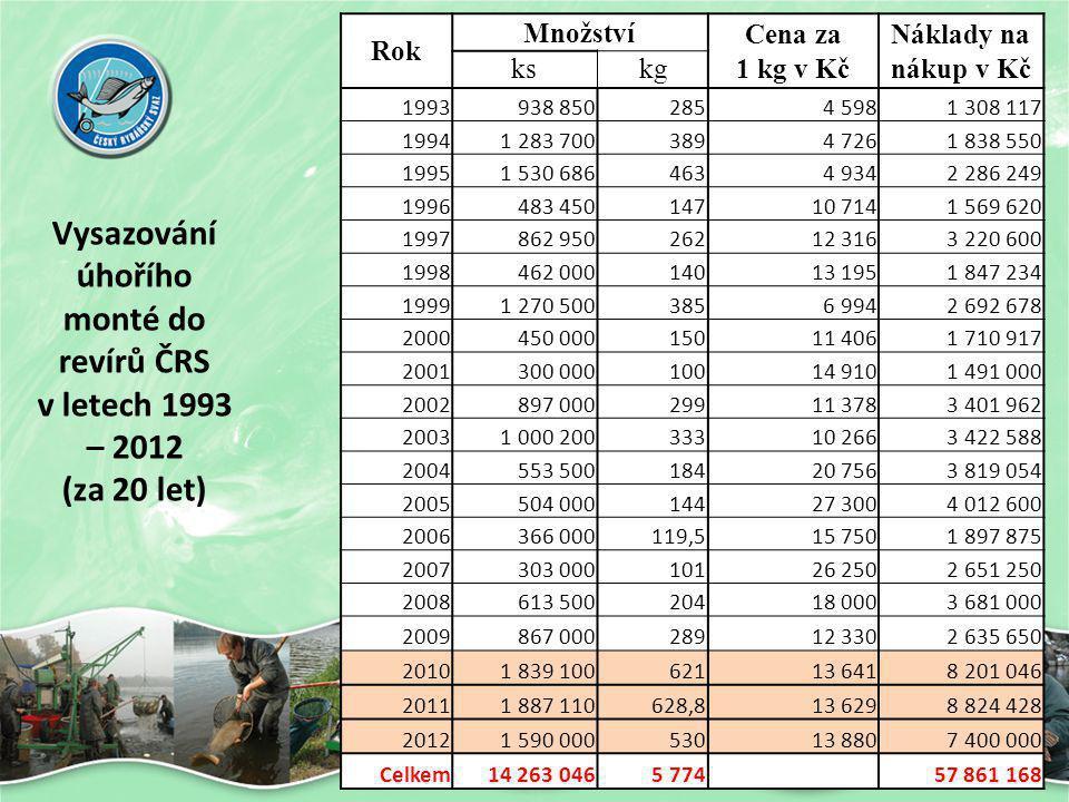 Vysazování úhořího monté do revírů ČRS v letech 1993 – 2012 (za 20 let)