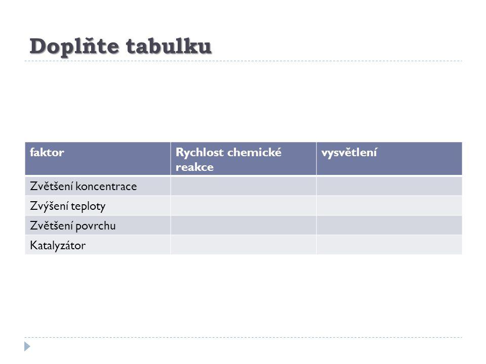 Doplňte tabulku faktor Rychlost chemické reakce vysvětlení