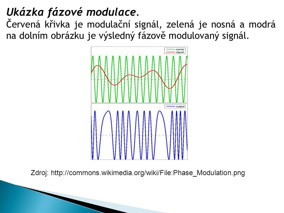 Ukázka fázové modulace.
