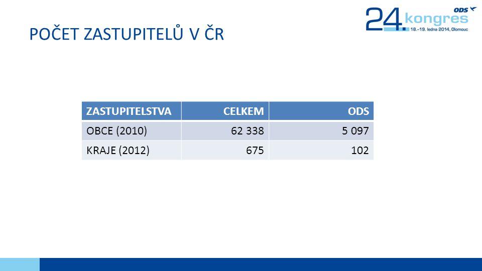 POČET ZASTUPITELŮ V ČR ZASTUPITELSTVA CELKEM ODS OBCE (2010) 62 338