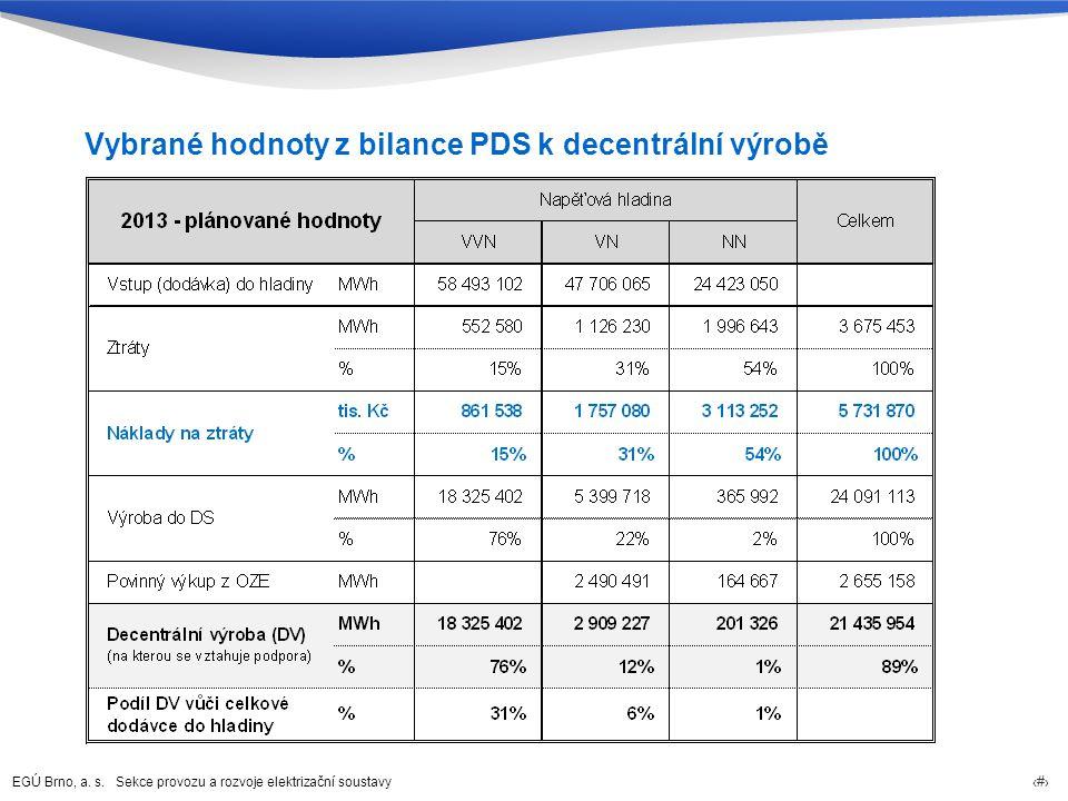 Vybrané hodnoty z bilance PDS k decentrální výrobě