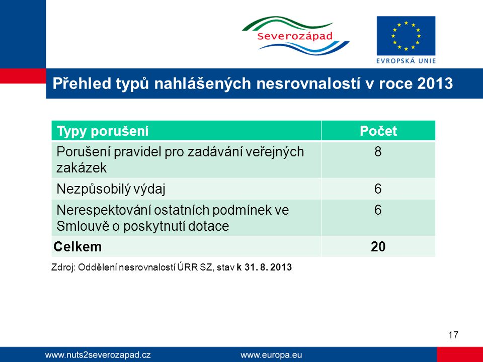 Zdroj: Oddělení nesrovnalostí ÚRR SZ, stav k 31. 8. 2013