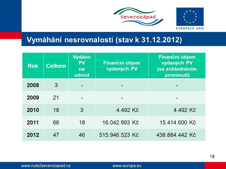 Vymáhání nesrovnalostí (stav k 31.12.2012)