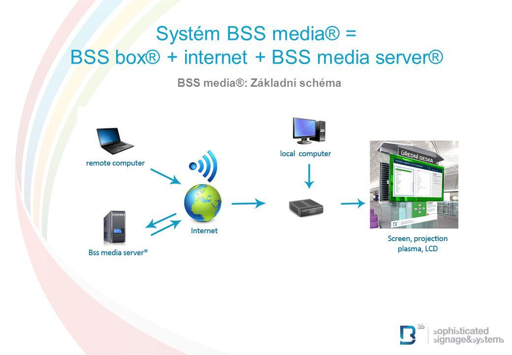 BSS media®: Základní schéma