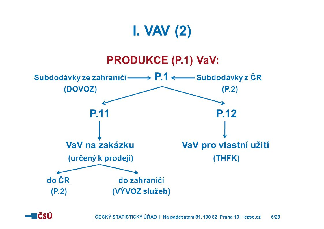 I. VaV (2) PRODUKCE (P.1) VaV: P.11 P.12