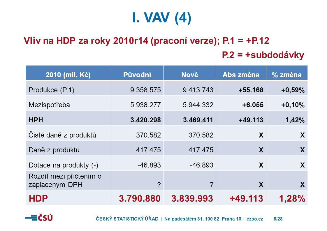 I. Vav (4) Vliv na HDP za roky 2010r14 (praconí verze); P.1 = +P.12