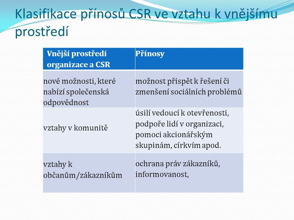 Klasifikace přínosů CSR ve vztahu k vnějšímu prostředí