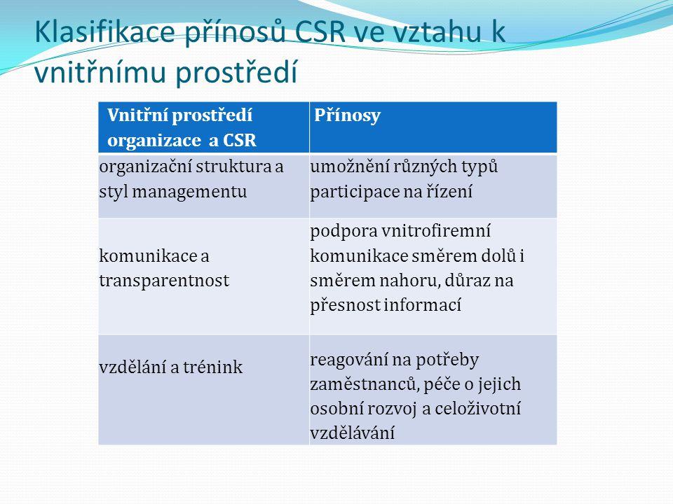 Klasifikace přínosů CSR ve vztahu k vnitřnímu prostředí