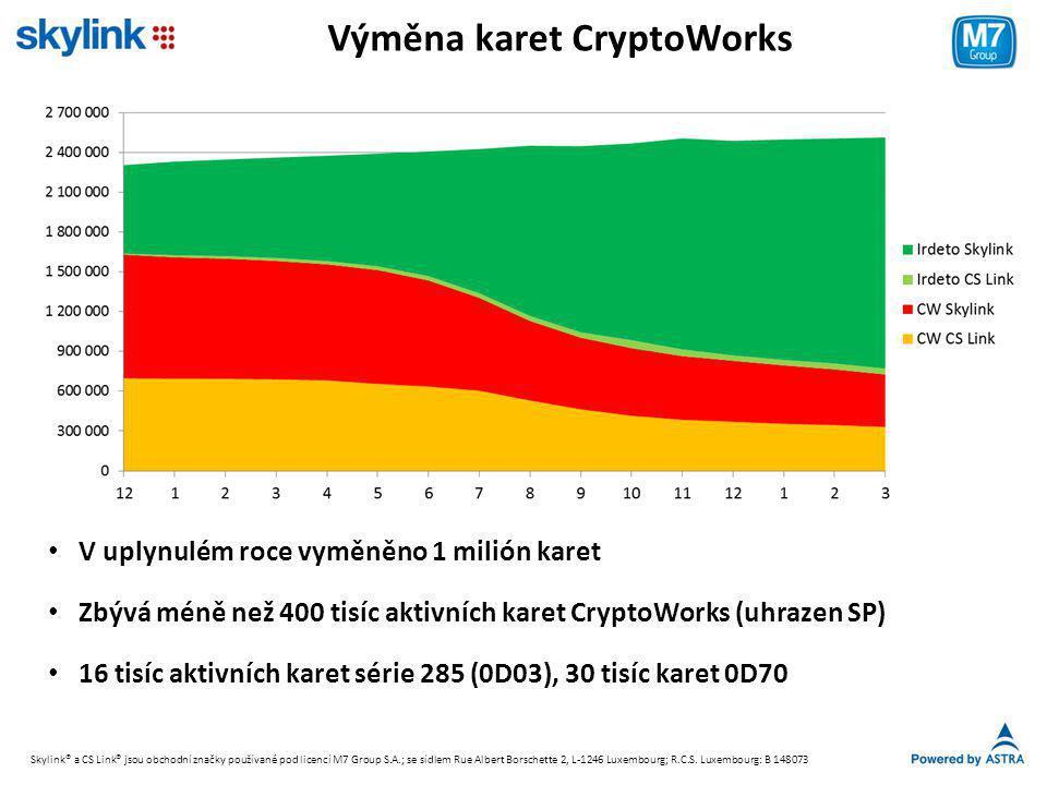 Výměna karet CryptoWorks
