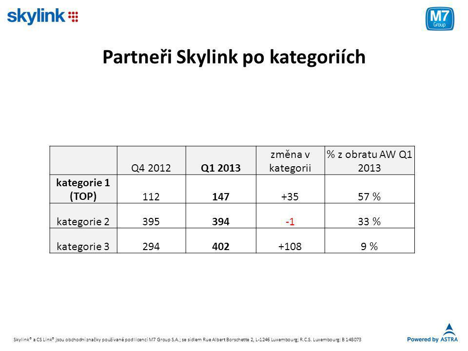 Partneři Skylink po kategoriích