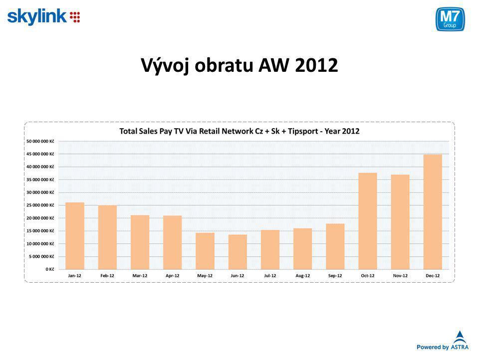 Vývoj obratu AW 2012