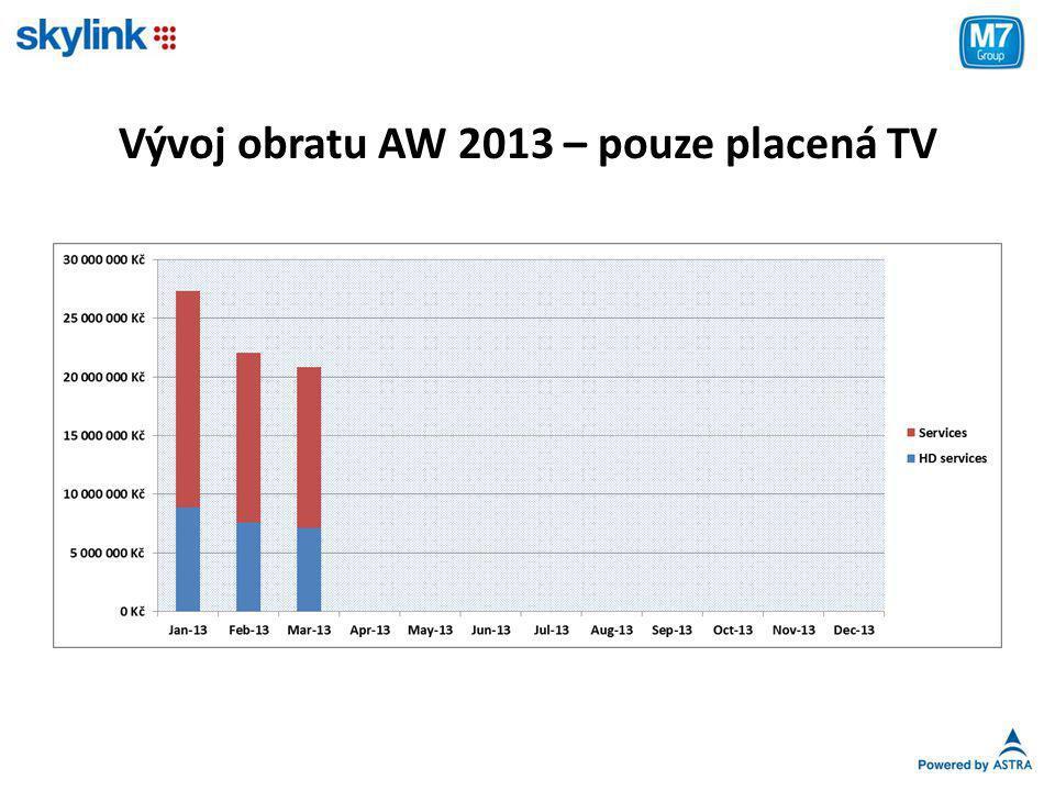 Vývoj obratu AW 2013 – pouze placená TV
