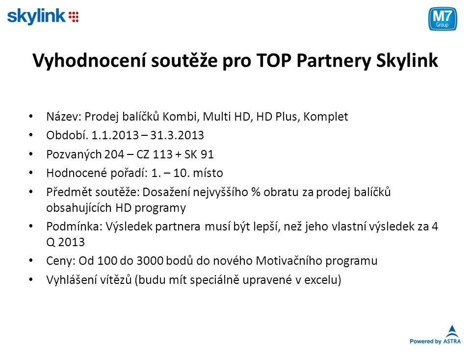 Vyhodnocení soutěže pro TOP Partnery Skylink