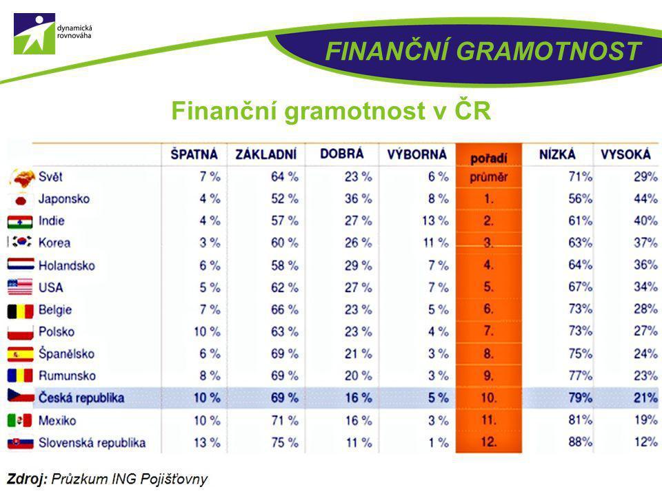 Finanční gramotnost v ČR