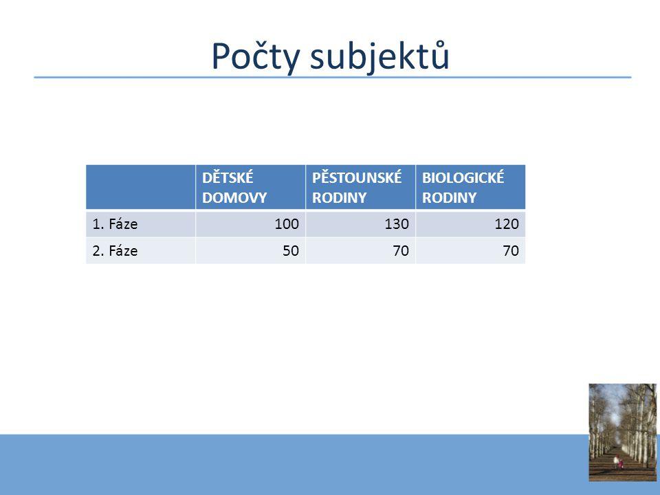 Počty subjektů DĚTSKÉ DOMOVY PĚSTOUNSKÉ RODINY BIOLOGICKÉ RODINY