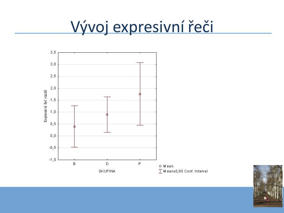 Vývoj expresivní řeči