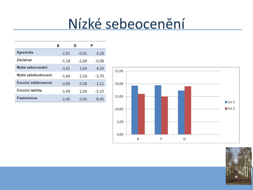 Nízké sebeocenění B D P -2,91 -0,02 -3,28 -1,18 -2,68 -0,08 -3,41 1,64