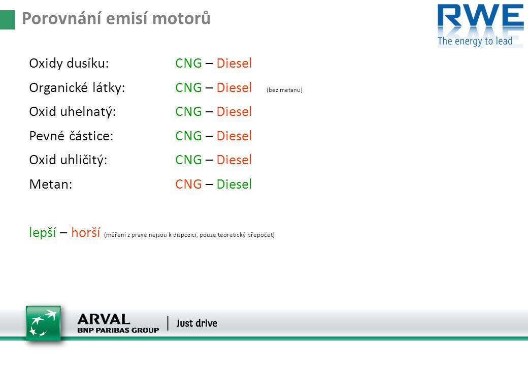 Porovnání emisí motorů