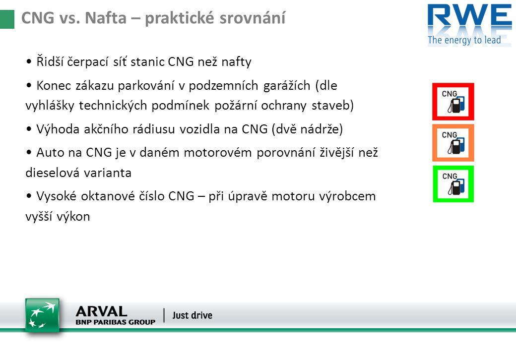 CNG vs. Nafta – praktické srovnání