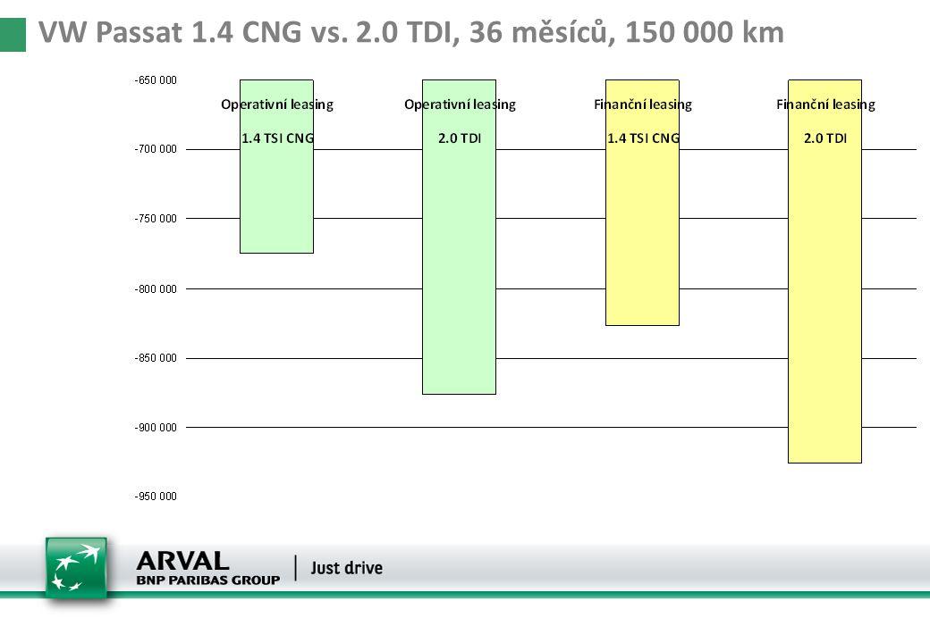VW Passat 1.4 CNG vs. 2.0 TDI, 36 měsíců, 150 000 km