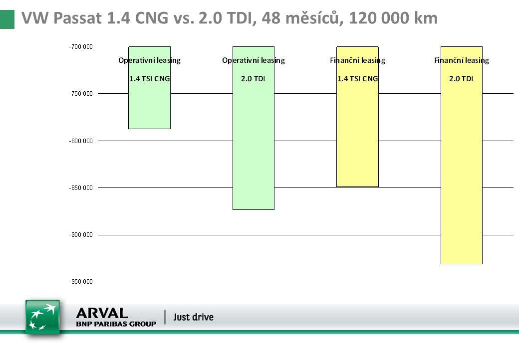 VW Passat 1.4 CNG vs. 2.0 TDI, 48 měsíců, 120 000 km