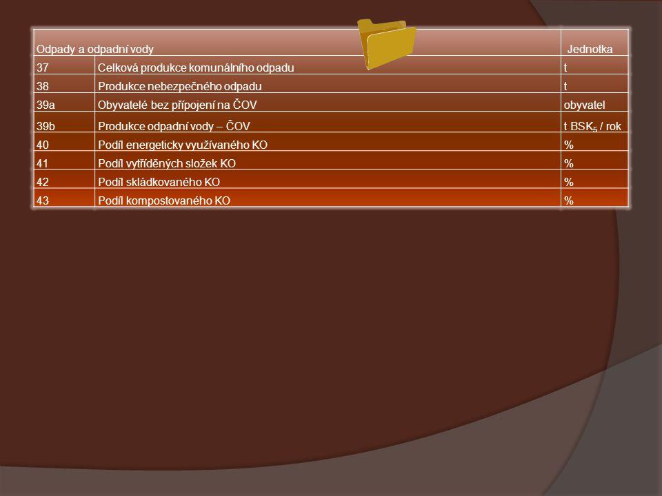 Odpady a odpadní vody Jednotka. 37. Celková produkce komunálního odpadu. t. 38. Produkce nebezpečného odpadu.