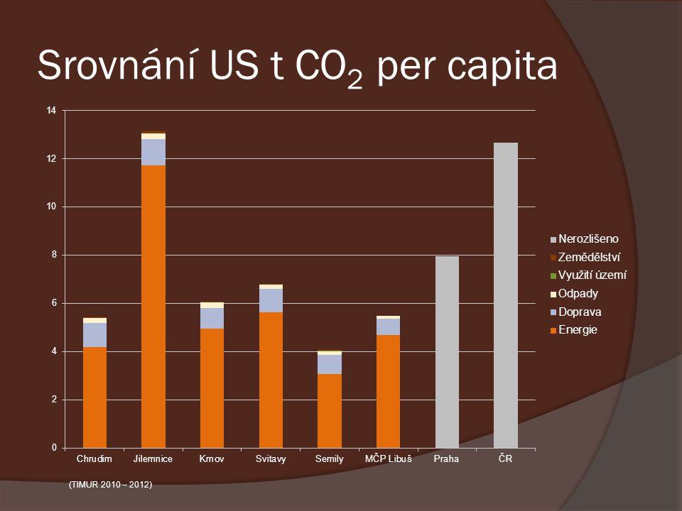 Srovnání US t CO2 per capita