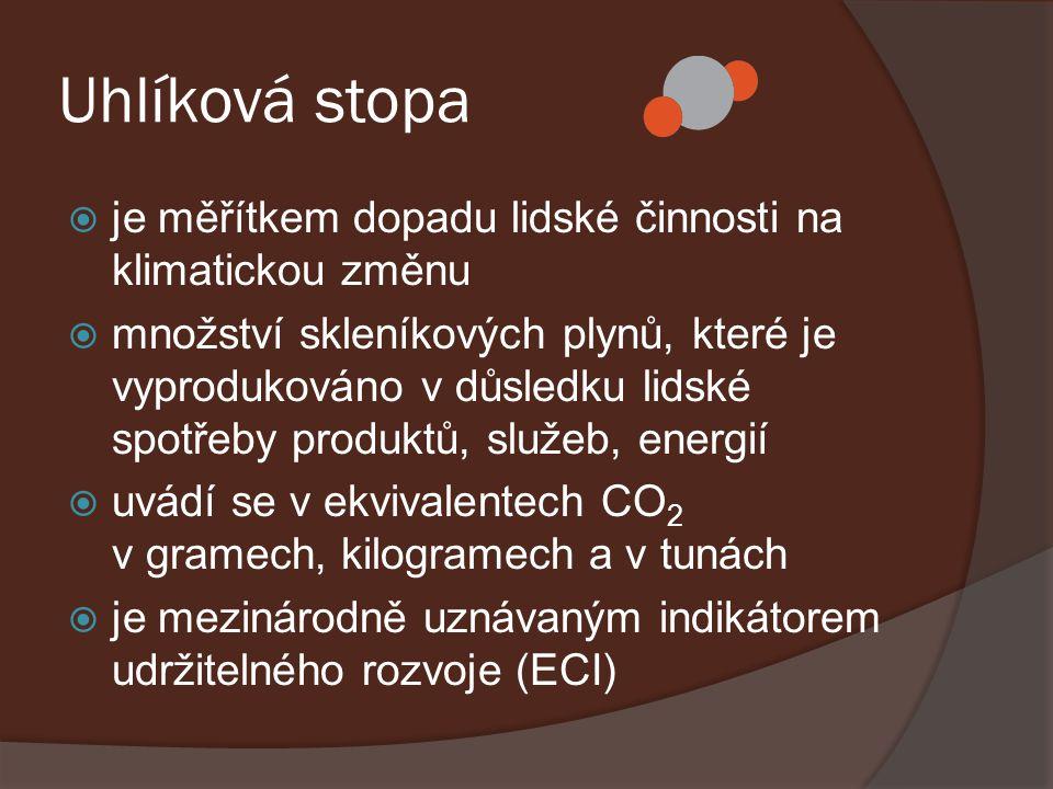 Uhlíková stopa je měřítkem dopadu lidské činnosti na klimatickou změnu
